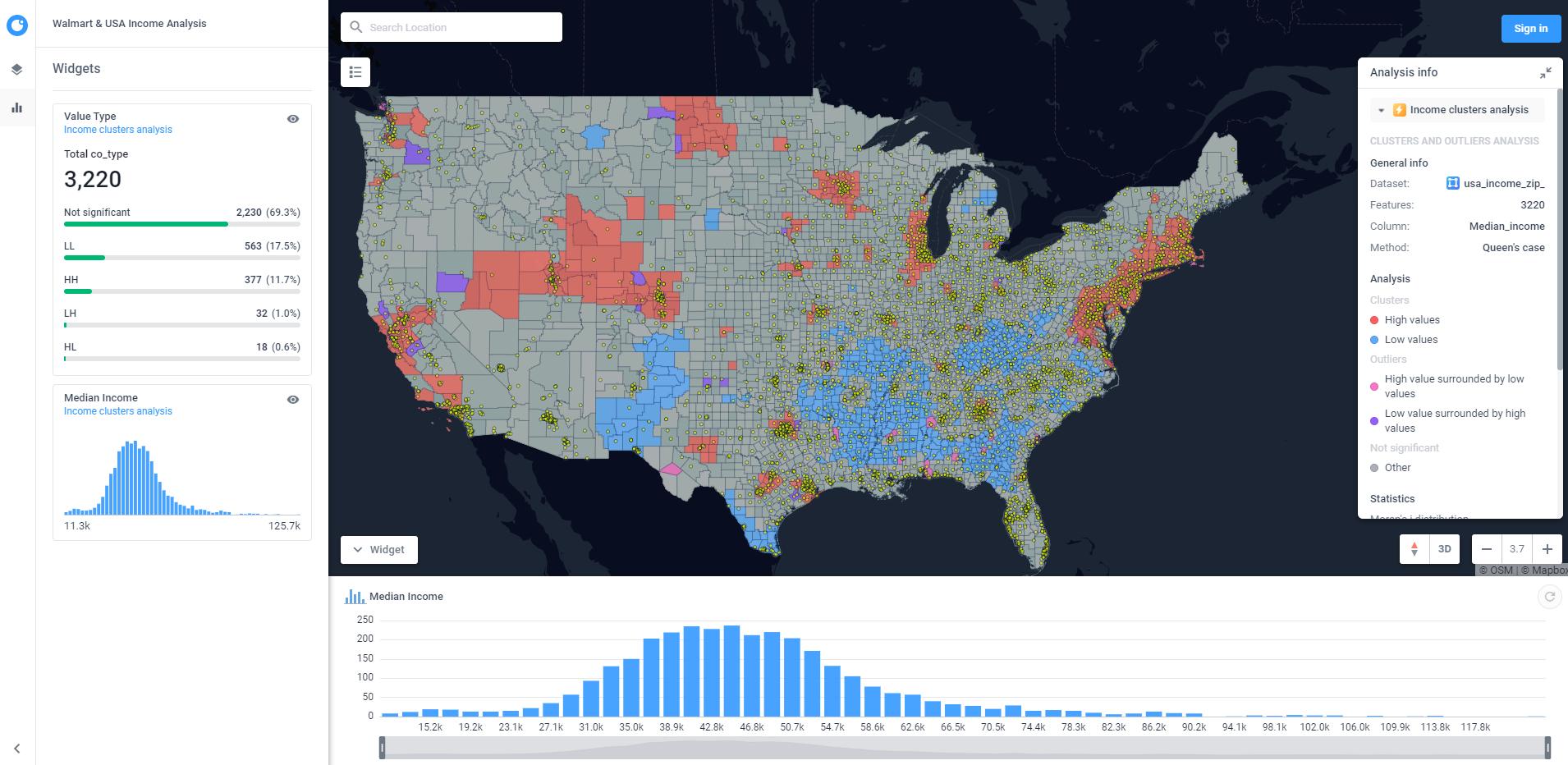 US retail chain analysis
